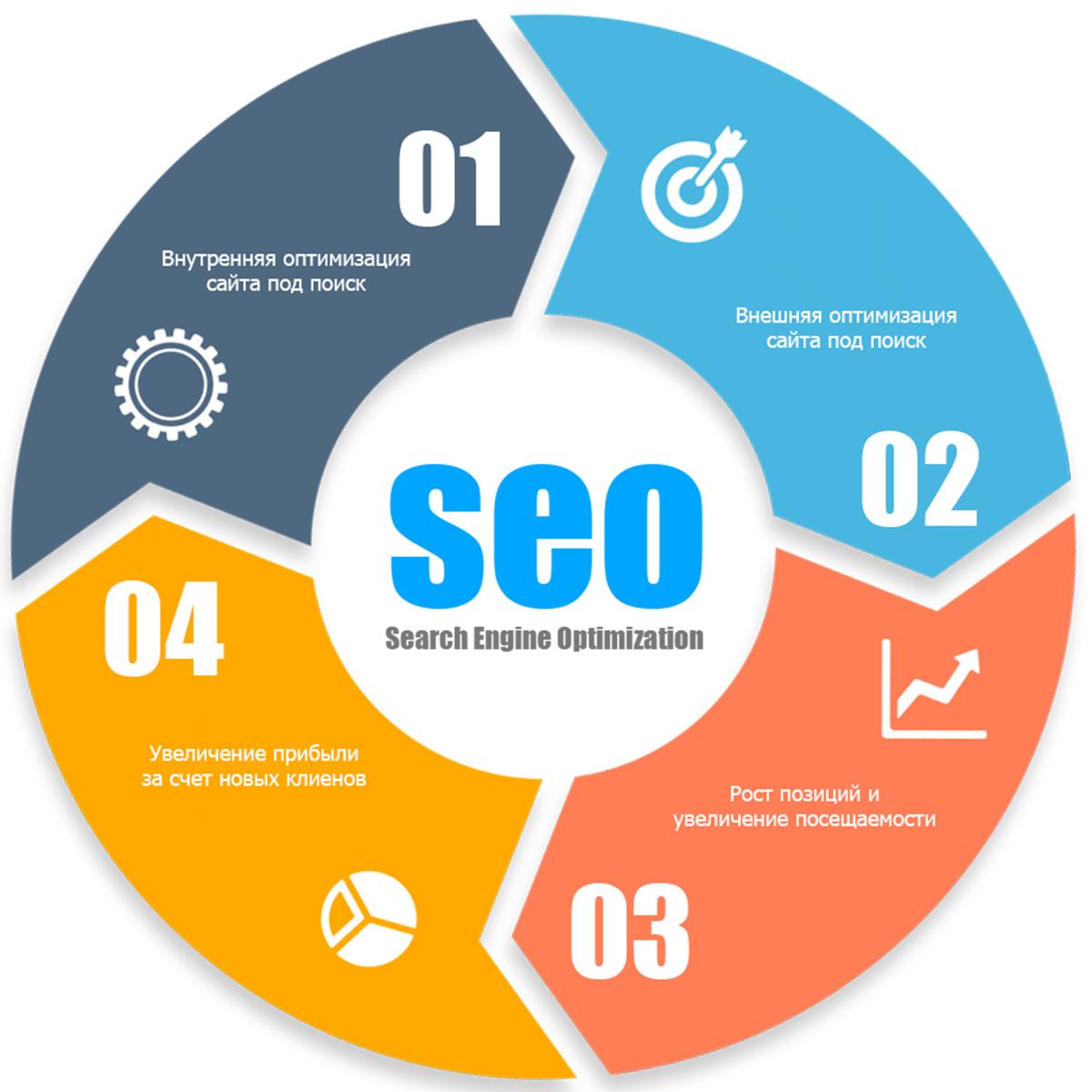 Seo search engine optimization поисковое продвижение сайтов цена создания сайта для проекта
